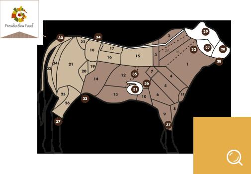 Tabella codici taglio bovino